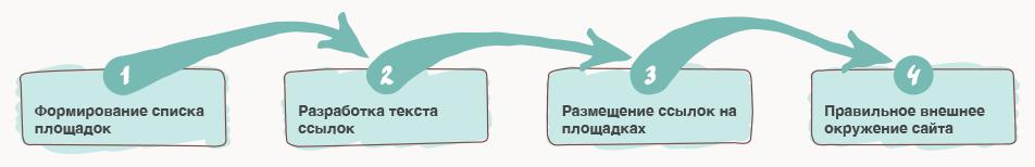 Программа для продвижения и раскрутки сайтов