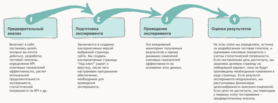 Четыре этапа проведения сплит-тестирования